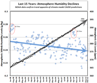 Noaa atmosphere humidity co2 runaway global warming 2012