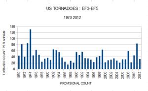 US violent tornadoes climate change global warming co2 2012