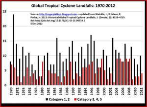Global violent cyclones hurricanes climate change global warming co2 2012