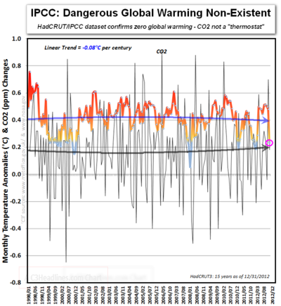 IPCC Hadcrut  zero global warming CO2 thermostat last 15 years 2012