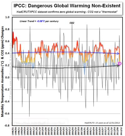 IPCC Hadcrut  zero global warming CO2 thermostat last 15 years 2012