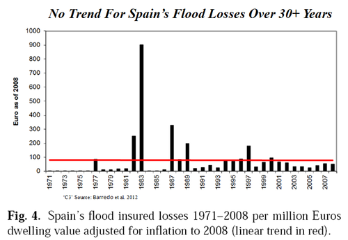 Modern Spain flood losses - no trend Barredo et al 2012