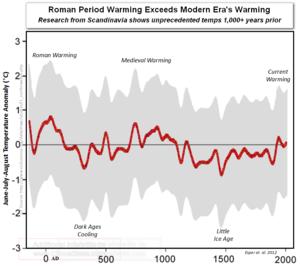 Scandinavia Roman Medieval Periods Warmer summers