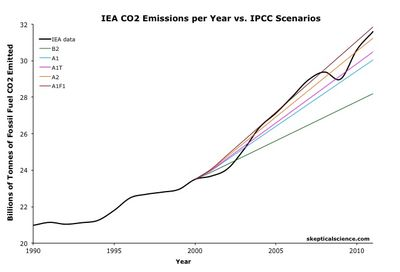 Global_Warming_Observed_CO2_Emissions_from_fossil_fuel_burning_vs_IPCC_scenarios skeptical science