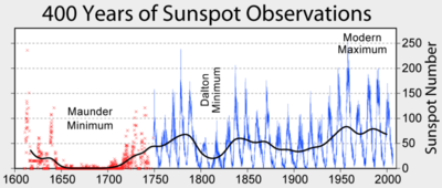 Solar influence on climate -Sunspot_Numbers