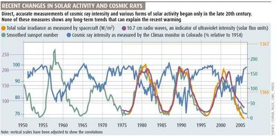 Climate cosmic solar influences