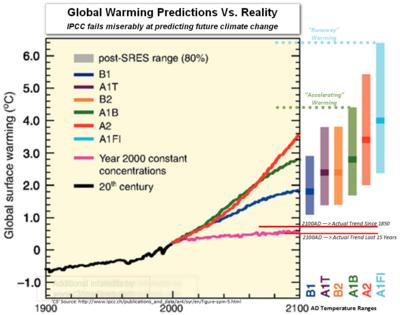 Ipcc obama democrats failed global warming climate change predictions