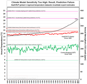 Ipcc climate sensitivity co2 global warming hadcrut since 1850 2012