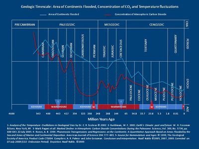 Ancient Global Temperatures Floods CO2