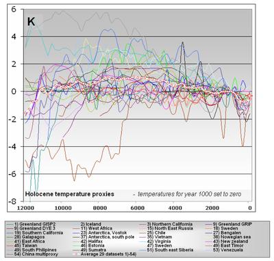 Multiple temperature proxies last 12000 years