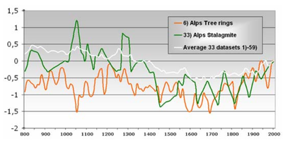 Tree ring and stalagmite temperature proxies last 1200 years