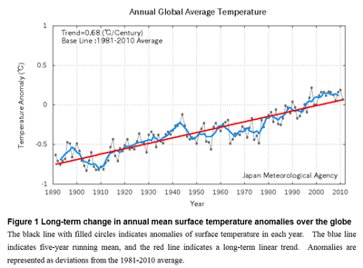 Global temperatures since 1890 Japan Meteorological Agency