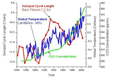 Sunspot cycle global temperature co2