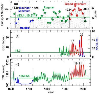 Solar activity temps