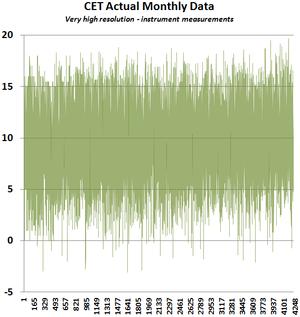 Central england temperature dataset monthly thru 2012