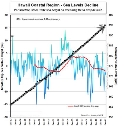 Hawaii sea levels co2 since 1992 climate change global warming 020713