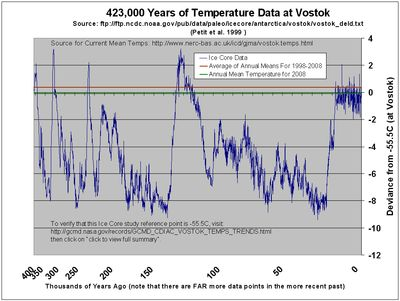 Global warming cooling climate change antarctica Vostok ice core