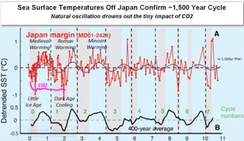 Japan bond oscillation global warming cooling medieval roman minoan co2