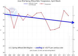 US spring wheat crop belt temperatures last 15 years global cooling 2013