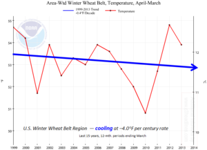 US winter wheat crop belt temperatures last 15 years global cooling 2013