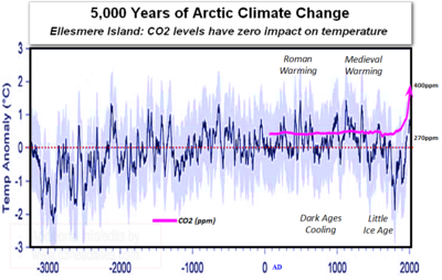 Last 5000 years climate change global warming cooling medieval roman murray lake