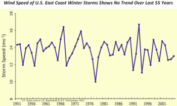 Winter storms extreme climate change co2 global warming