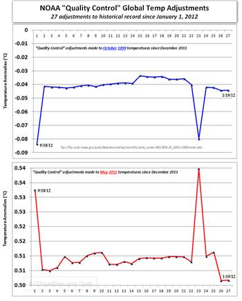 Bizarre NOAA global temperature adjustments science credibility