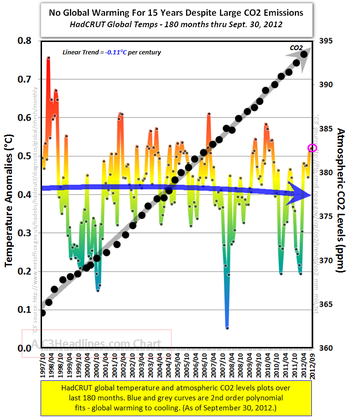 Hadcrut global warming temperatures co2 september 2012