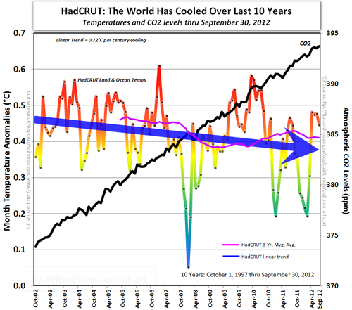 HadCRUT IPCC obama global cooling global warming co2 10 years september 2012