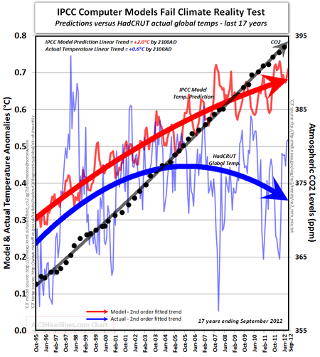 Ipcc climate models predict global temperatures  warming 17 years sept 2012