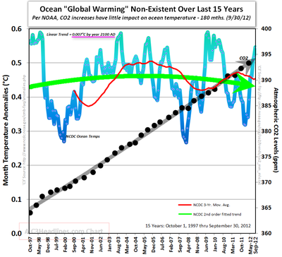 Ocean global warming and co2 last 15 years sept 2012