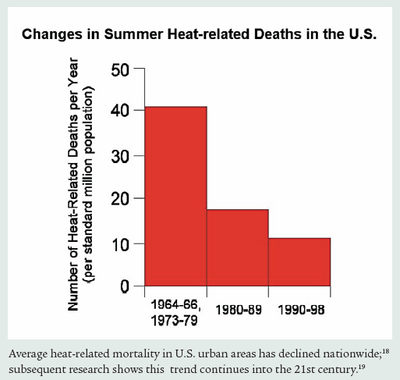 US Heat wave heat related deaths