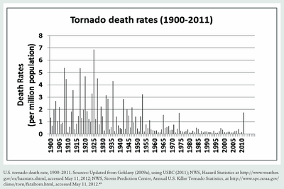 US tornado death rates 1900 to 2011