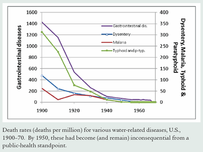US water related disease deaths 1900 to 1970