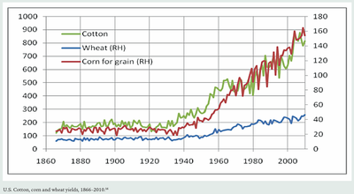 US crop yields increase 1870 to 2010