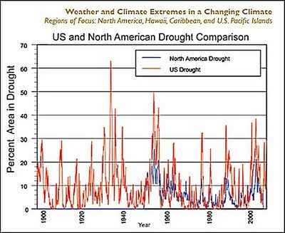 US North American droughts since 1890
