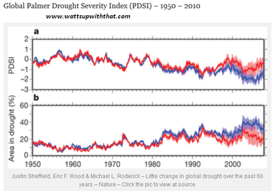 Global drought index 1950 2010 severe weather
