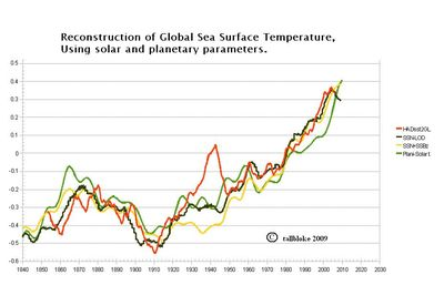 Ocean temperatures global warming related to solar planet influences