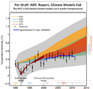 IPCC climate models global warming cannot predict squat