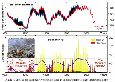 Solar and tsi activity since 1611 climate Abdussamatov