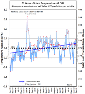 Satellite IPCC Global warming cooling climate change co2 20 years December 2012