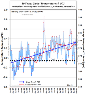 Satellite IPCC Global warming cooling climate change co2 30 years December 2012