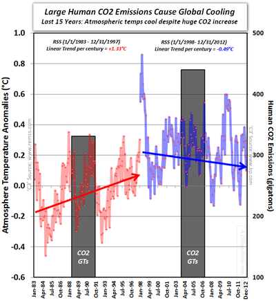 Atmosphere Global Cooling CO2 emissions last 15 years RSS satellite