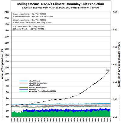 NASA Ocean Boiling Prediction CO2 NOAA