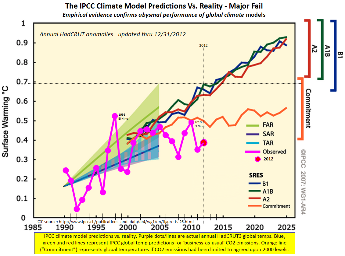 C3: Climate Change Models, Computer Simulations, Scenarios