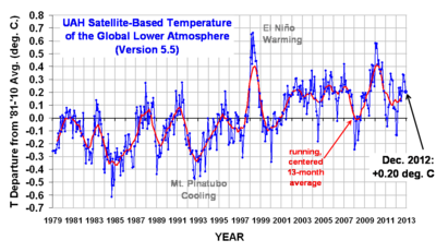 Satellite temperatures UAH_LT_1979_thru_Dec_2012_v5.51