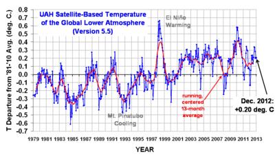 Satellite temperatures UAH_LT_1979_thru_Dec_2012_v5.51