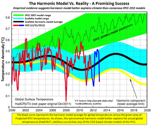 Duke Scafetta climate model prediction co2 success 2012