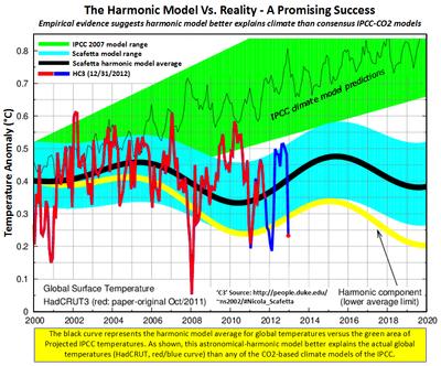 Duke Scafetta climate model prediction co2 success 2012