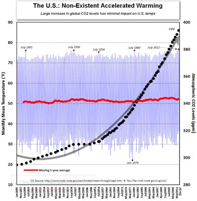 US temperatures co2 since 1895 global warming climate change violent storm decline 2012